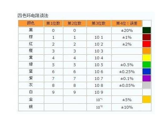 色环电阻计算_色环电阻的识别方法
